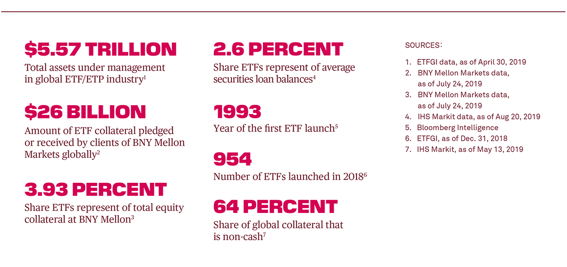 key facts and figures about ETFs