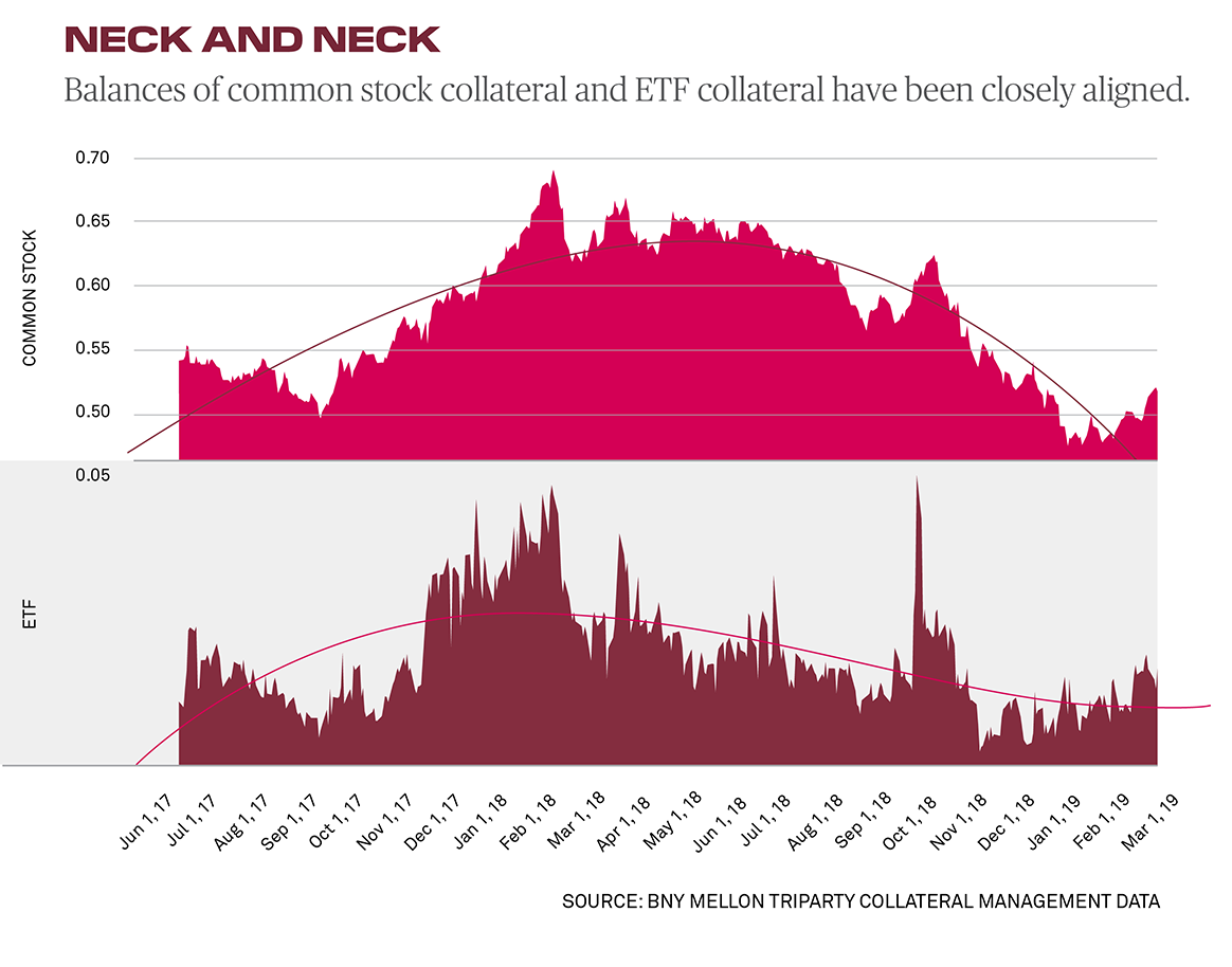 ETF collateral usage trend