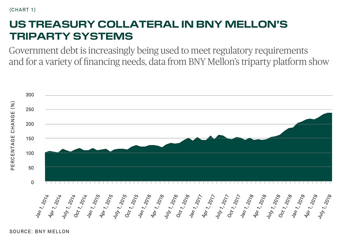 US Treasuries Collateral in BNY Mellon's Tri-Party System