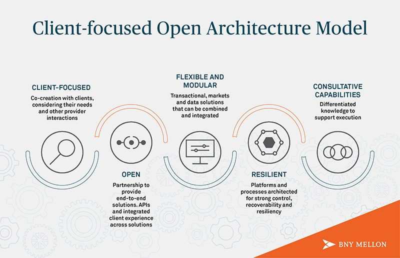 Client-Focused Open Architecture Model