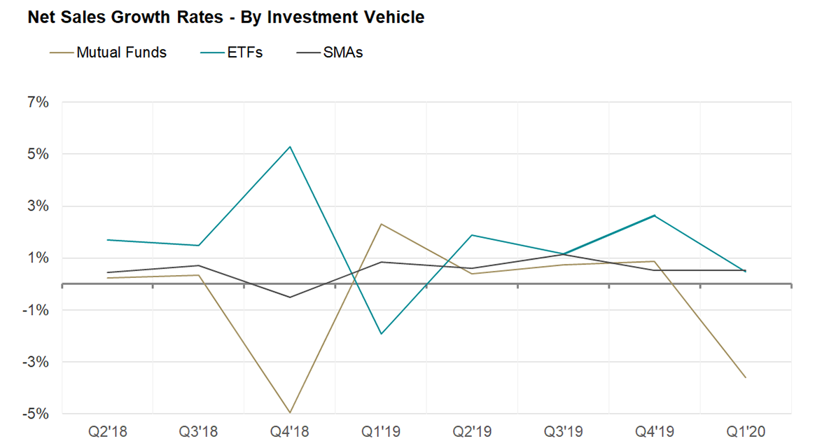 Net sales growth rates - by investment vehicle