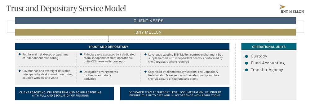 Trust and Depositary Service Model
