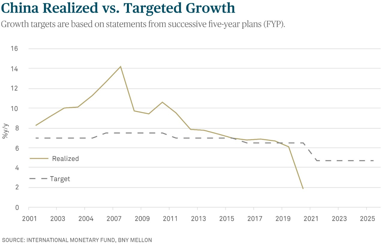 China Realized vs. Targeted Growth