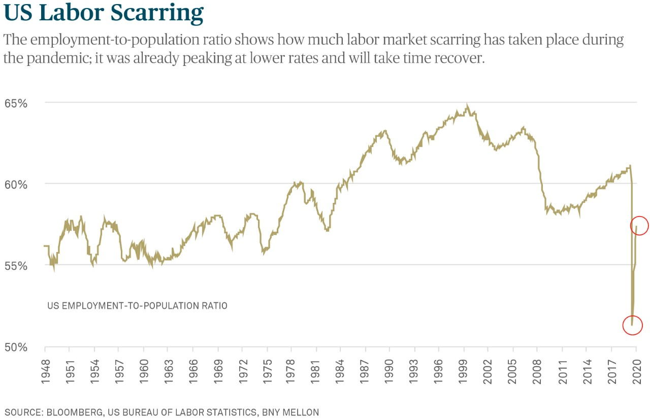 US Labor Scarring