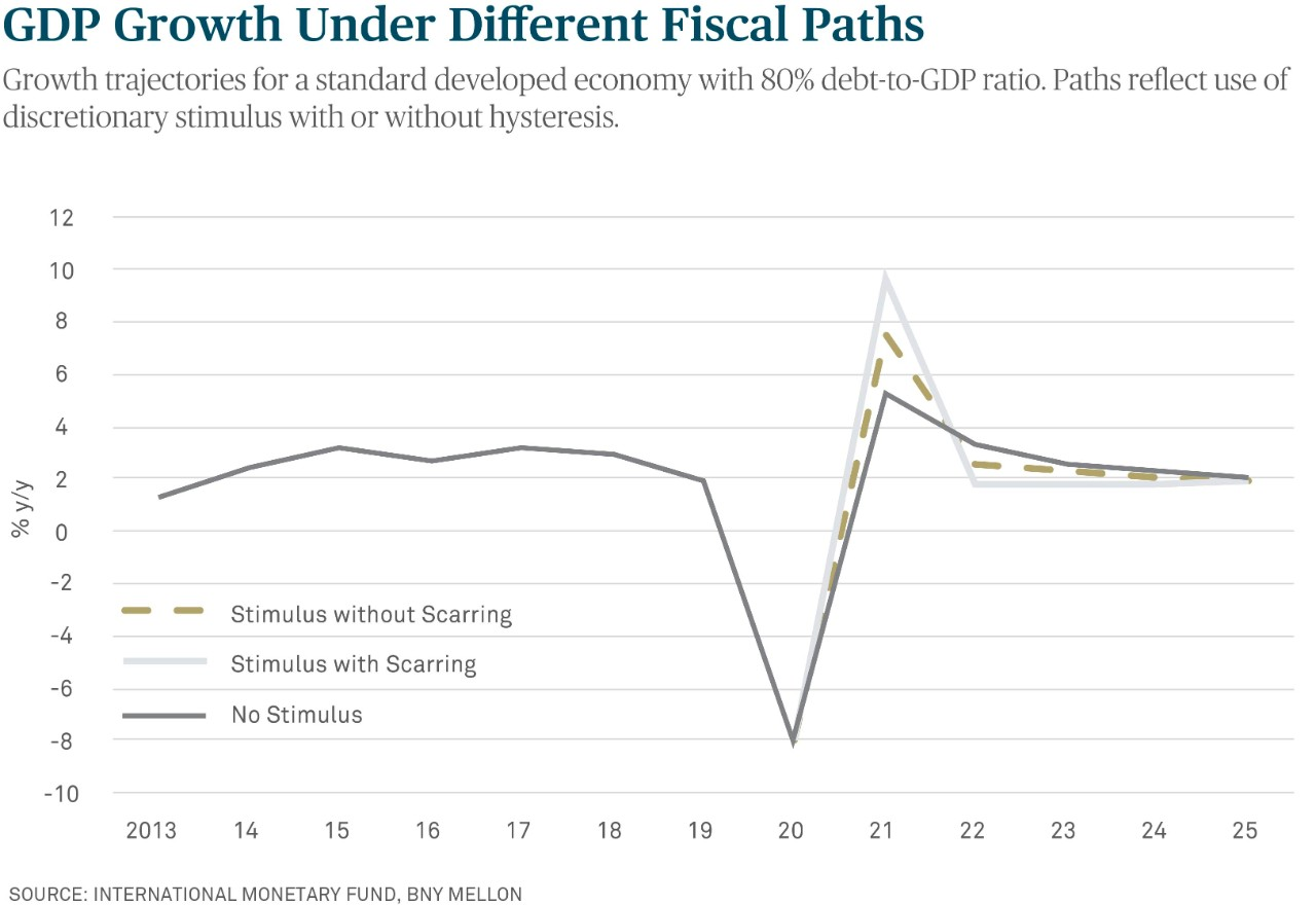 GDP Growth Under Different Fiscal Paths