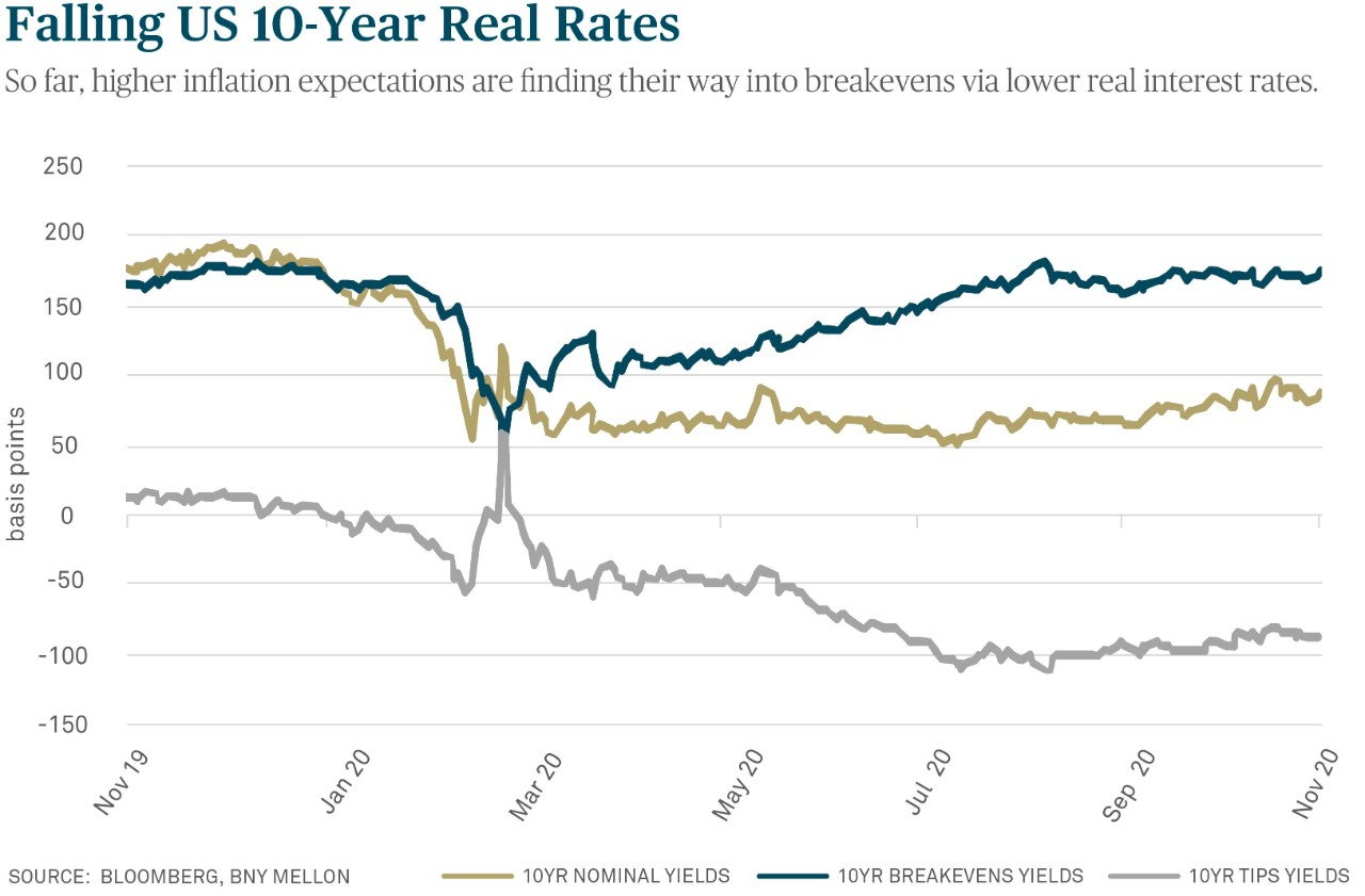 Falling Real Rates